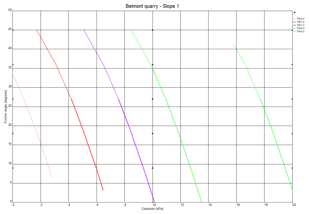 Belmont Quarry - Analysis of a shallow failure in weathered